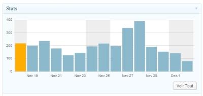 Tableau de bord ‹ C en roussillon — WordPress - Google Chrome_2012-12-02_16-38-40